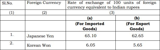 Schedule II of Customs Exchange Rate Notification wef 19th July 2019