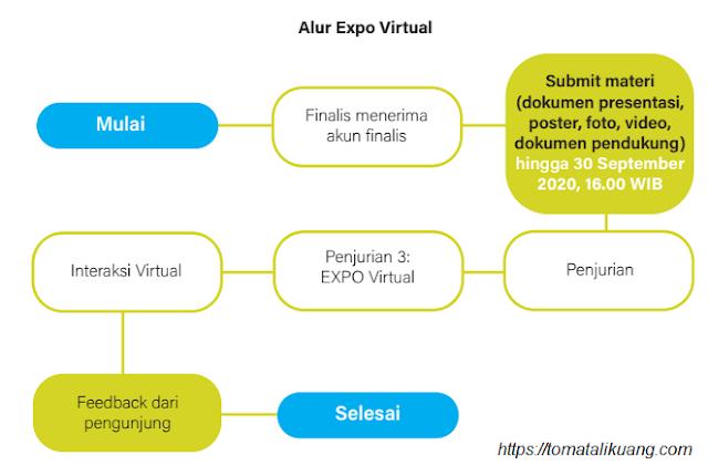 pedoman expo pameran virtual fiksi sma tahun 2020 pdf tomatalikuang.com