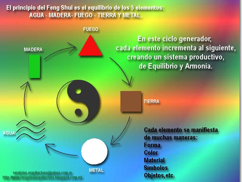 Arquitectura y feng shui los 5 elementos - Arquitectura y feng shui ...