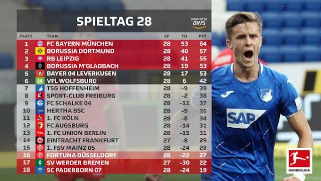 Prediksi Bayern Munich vs Fortuna Dusseldorf