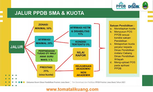 jalur ppdb sma dan kuota tahun pelajaran 2021 2022 tomatalikuang.com