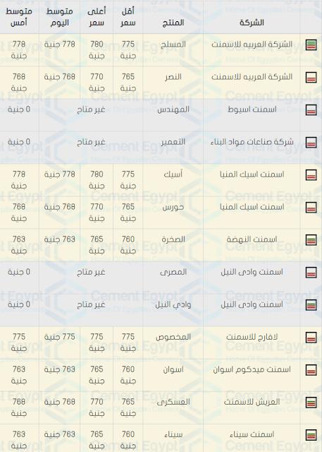 اسعار الحديد والاسمنت فى مصر اليوم 20-10-2019 سعر الحديد الان