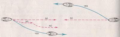 COLREG72 Rule 14 - Head-on Situation