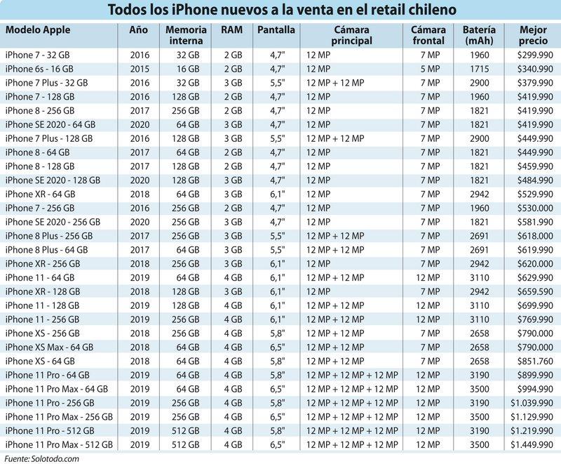 los 29 modelos de iPhone nuevos que se venden en Chile