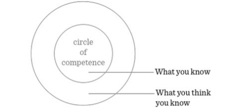 Circulo de competencias e inversion