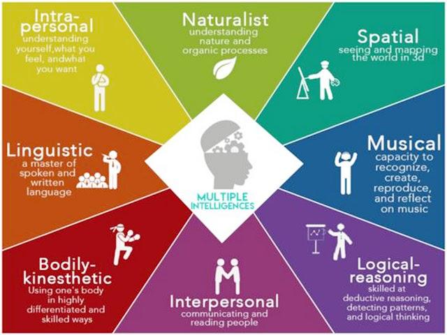 Memahami Multiple Intelligences Dari Para Ahli