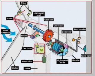 aerogenerador domestico