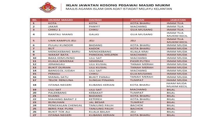 Kekosongan Terkini di Majlis Agama Islam dan Adat Istiadat Melayu Kelantan