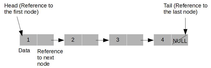 Linked list implementation in Java