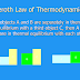 How you present a brief discussion on the title Zeroth law of thermodynamics