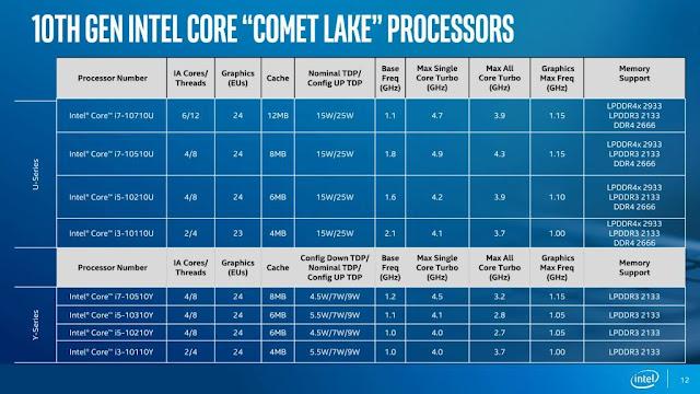 intel 10th gen desktop processors