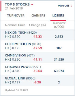 HangSeng Top 5 Losers for 21 of February 2018