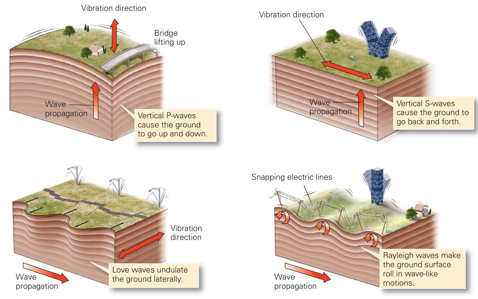 3 Types Of Faults Diagram Bluebird Bus Wiring Diagrams How Do Earthquakes Causes Damage Learning Geology
