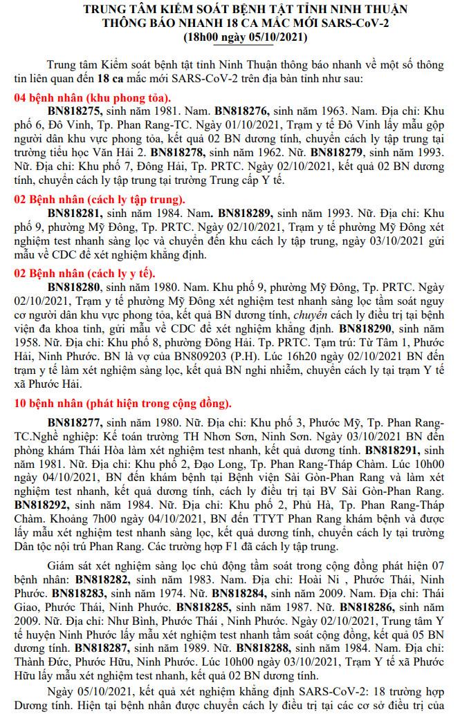 Ngày 5-10, Ninh Thuận ghi nhận 18 ca mắc Covid-19 mới