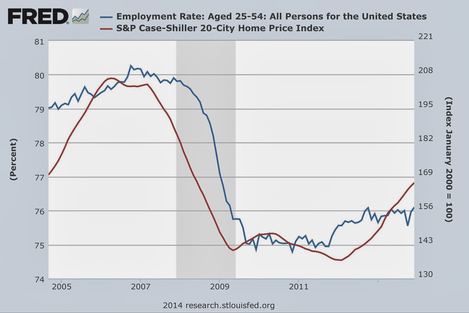 Chart of Employment Rate: Aged 25-54: All Persons for the United States and S&P Case-Shiller 20-City Home Price Index during the Great Recession / Lesser Depression
