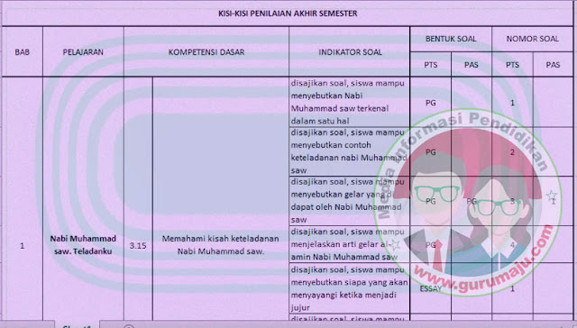 Kisi-Kisi UAS PAI Kelas 2 Semester 1 K13 Revisi