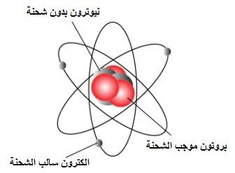 الجسيمات دون الذرية