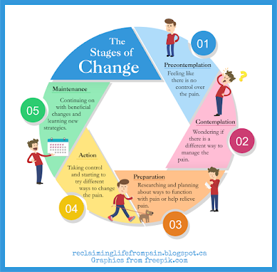 stages of change and chronic pain