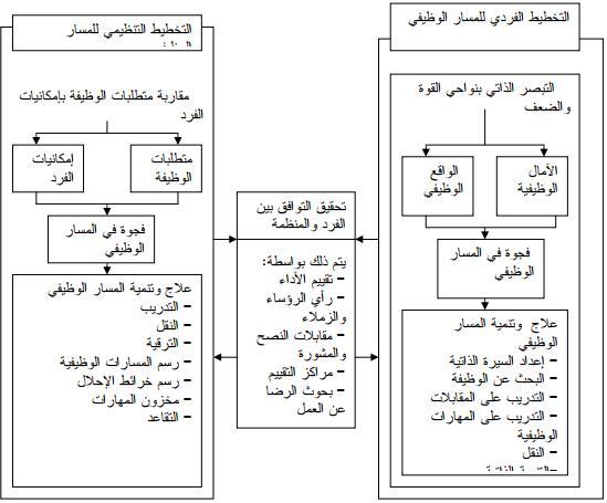 نموذج,المسار الوظيفي
