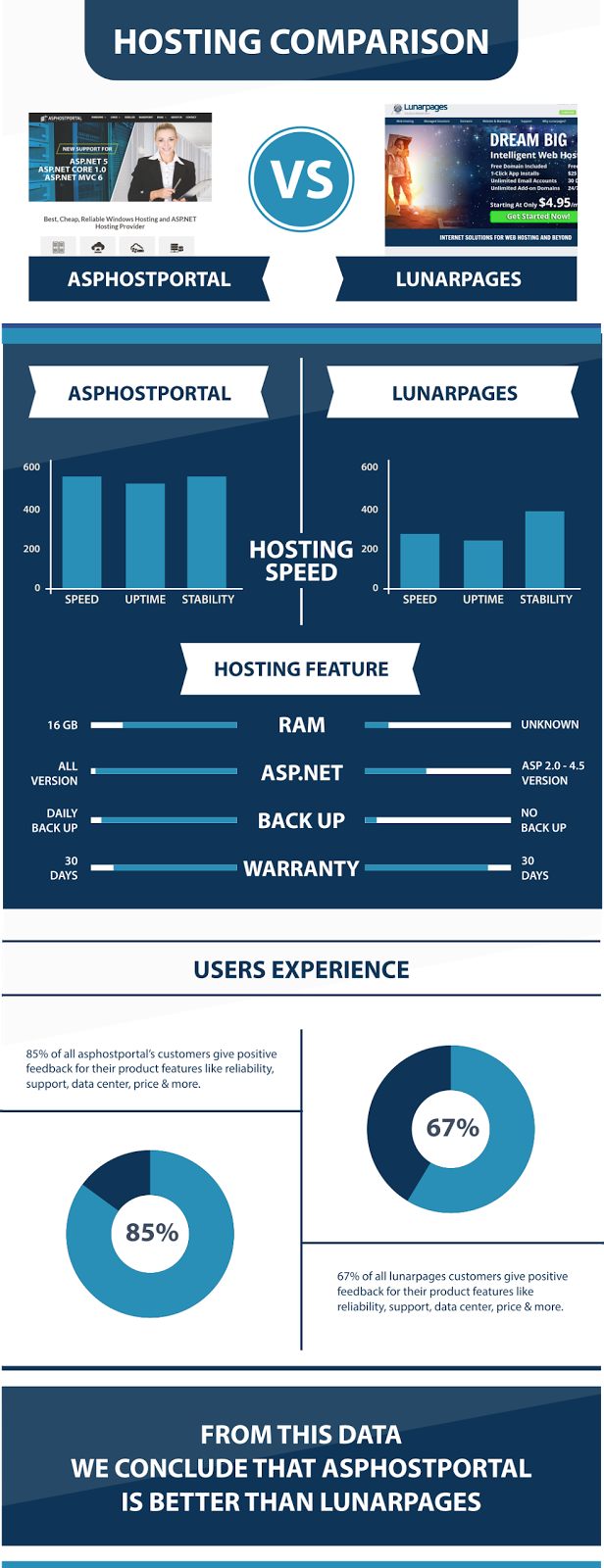 ASP.NET Core 1.0.1 Hosting Comparison | ASPHostPortal Vs LunarPages | Explained With Infographic