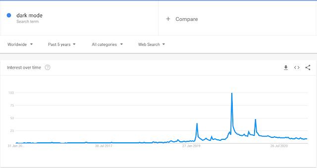 Dark Mode Popularity In Search Trends