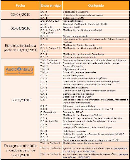 FECHAS DE ENTRADA EN VIGOR DE LA LEY 22/2015, DE AUDITORÍA DE CUENTAS