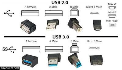 مداخل USB فى اللاب توب و الفرق بين USB 2.0 و USB 3.0 و ايهم افضل