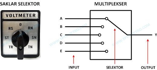 Multiplexer working analogy (selector data)