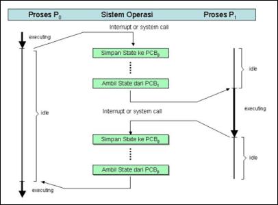 Process dan thread