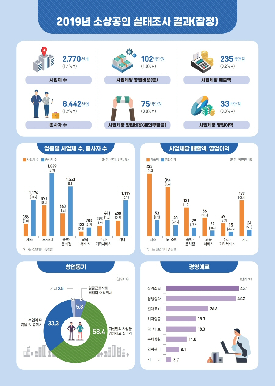 2019년 소상공인 사업체 수 전년대비 1.1% 증가 277만개