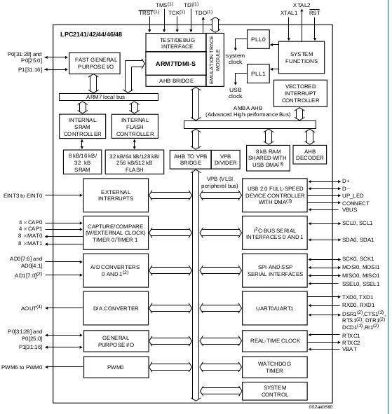 Gururaj Surampalli: LPC_2148_EMBEDDED_SYSTEM