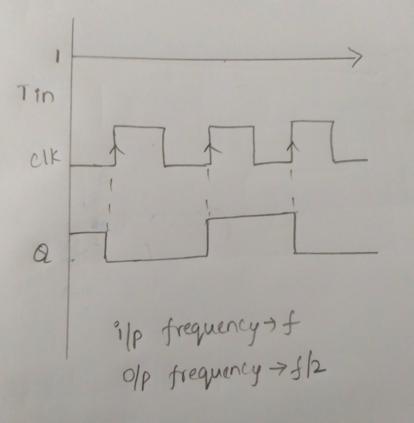 Flip Flops Sindhus Blog T Flop Block Diagram Computers And Calculators Use For Their Memory Used In Registers Data Storage Counters To Count Events