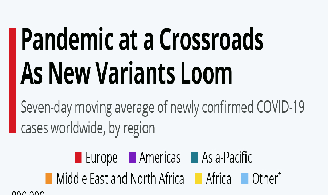 Pandemic at a Crossroads as New Variants Loom #infographic