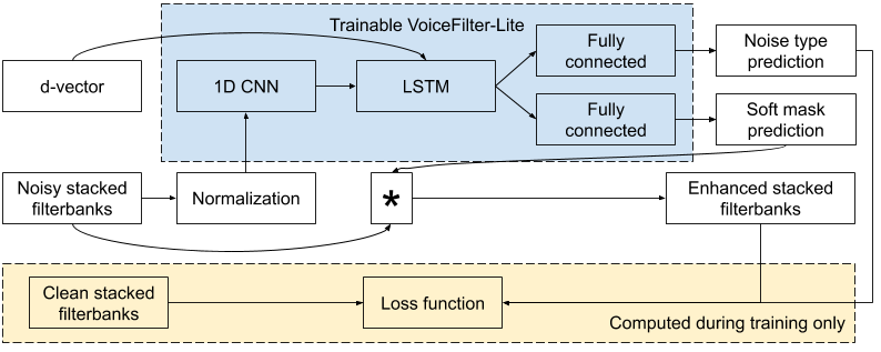 Improving On-Device Speech Recognition with VoiceFilter-Lite – Google News App