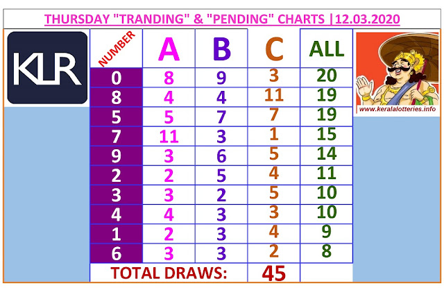 Kerala Lottery Result Winning Number Trending And Pending Chart of 45 days draws on  12.03.2020