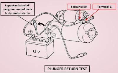 Pemeriksaan kembalinya plunger motor starter