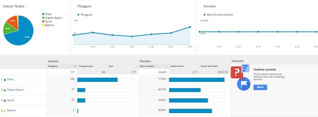 Tips Blogging: 3 Kelebihan Google Analytic, Website Statistik Blog yang Akurat