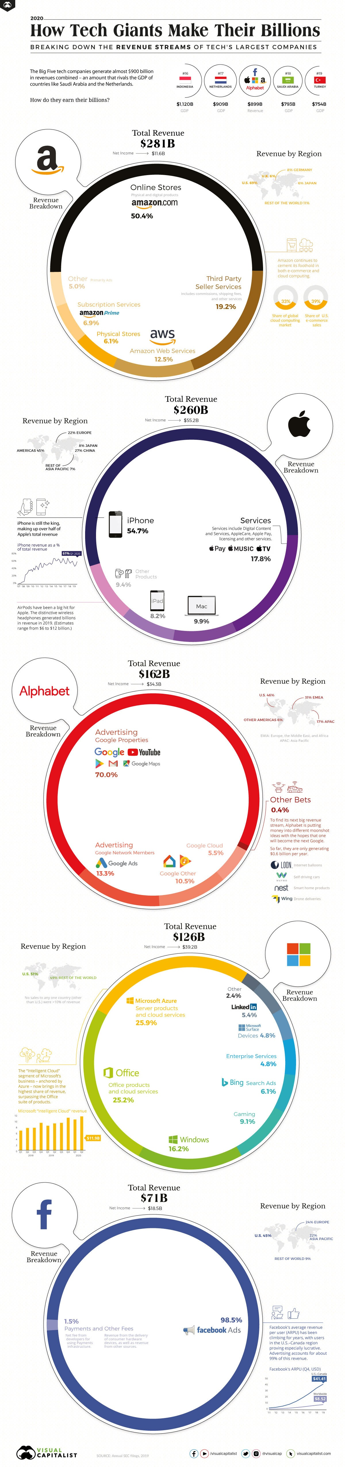 How Tech Giants Makes Their Billions #infographic