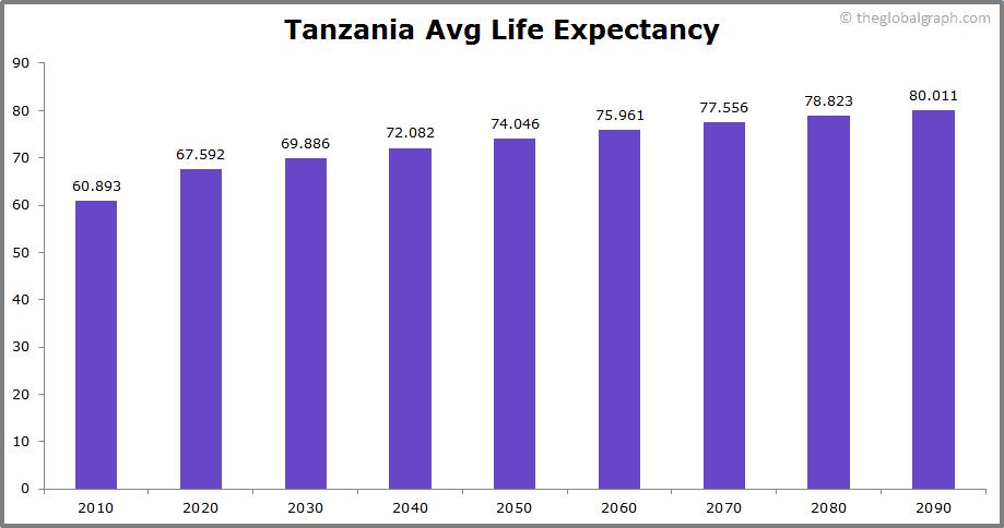 Tanzania  Avg Life Expectancy