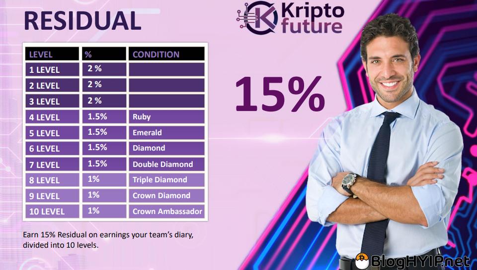 review hyip : kriptofuture.com