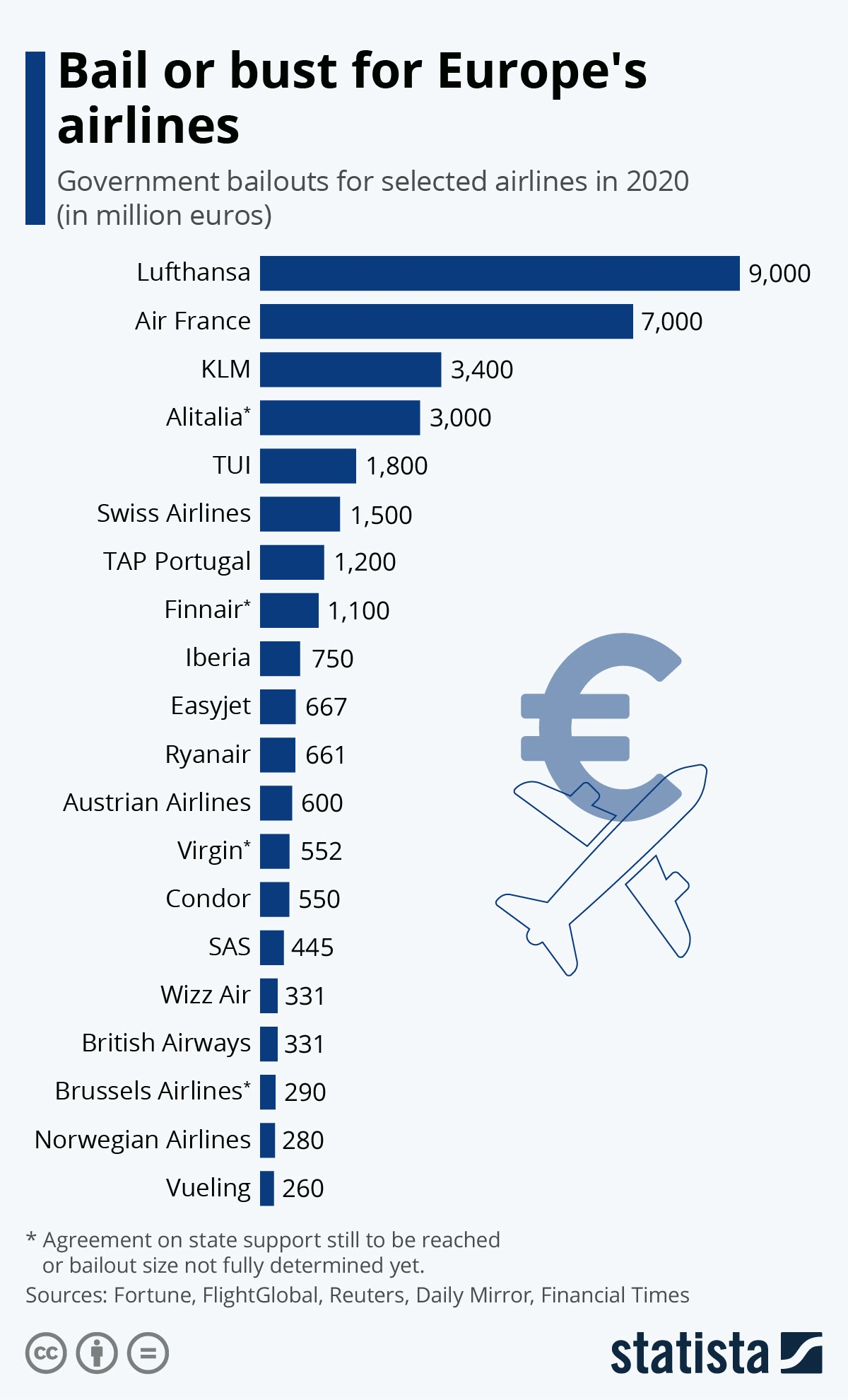 Bail or bust for Europe's airlines #infographic