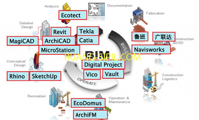 Daftar Aplikasi dan Penyedia Layanan BIM