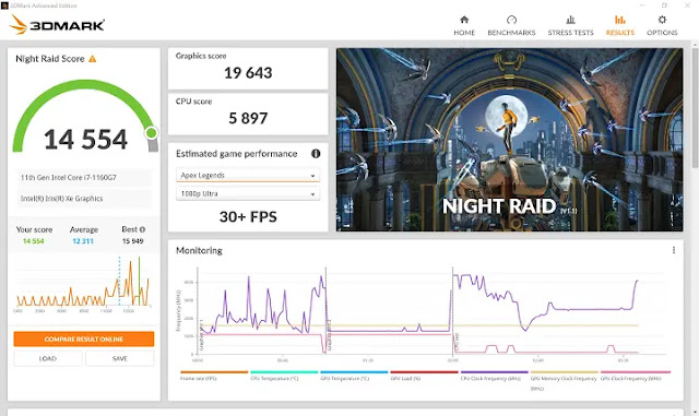3D Mark Night Raid on DX12 CPU and GPU performance test for laptops, ThinkPad X1 Nano reached 5,897 CPU points and 19,643 graphics points, the final result is 14,554 points