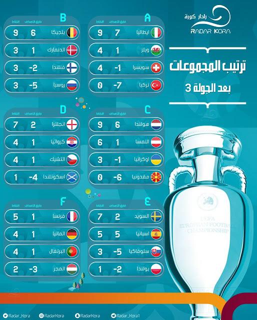 المنتخبات المتأهلة لدور 16 من دورى الأمم الأوروبية