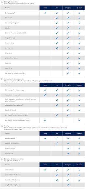 Perbedaan Fitur Untuk Bisnis - Himatif STT-Garut