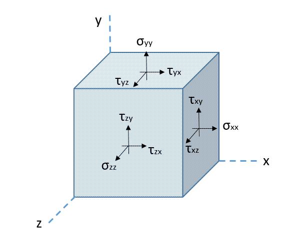 Mecánicas de Rocas tensiones tres dimensiones