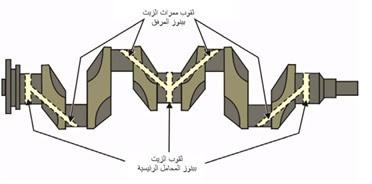 ثقوب ممرات الزيت  عامود الكرنك