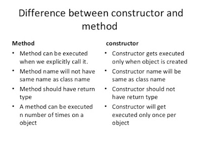 Difference between Method and Constructor in Java and OOP?