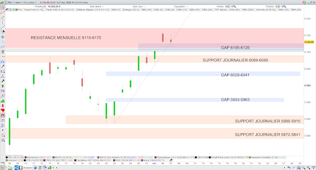 Analyse chartiste du CAC40 08/04/21