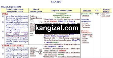 Silabus kelas 5 revisi terbaru 2019 2020 tema 5 kangizal.com